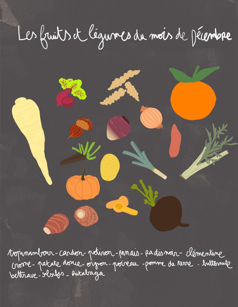 Connu Fruits et légumes de saison en décembre : découvrez les fruits et  JV43
