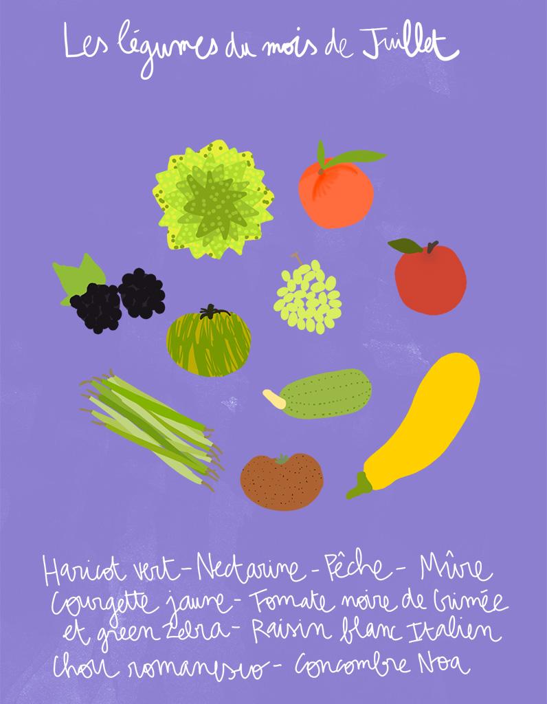 fruits et l gumes de saison juillet d couvrez les fruits et l gumes de saison du mois de. Black Bedroom Furniture Sets. Home Design Ideas
