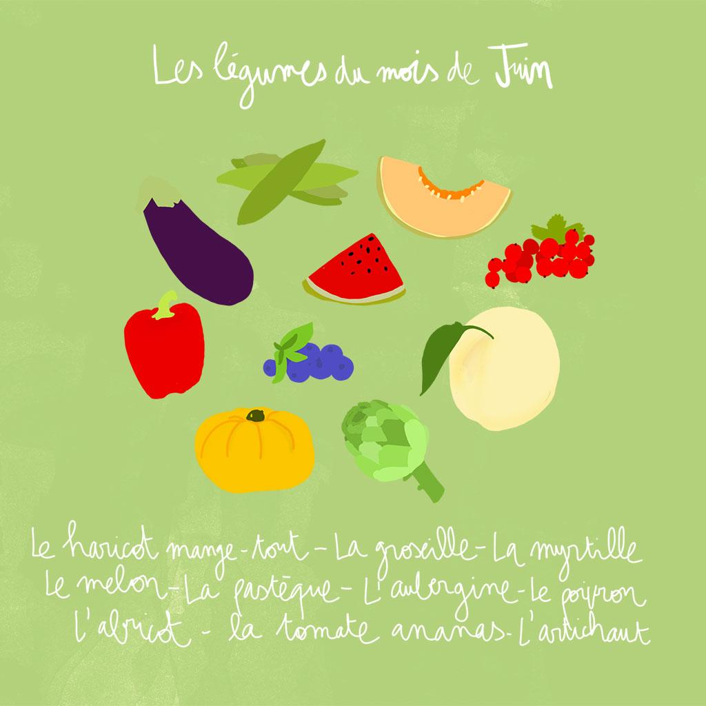 Fruits et l gumes de saison juin d couvrez les fruits et l gumes de saison du mois de juin - Fruits et legumes aout ...