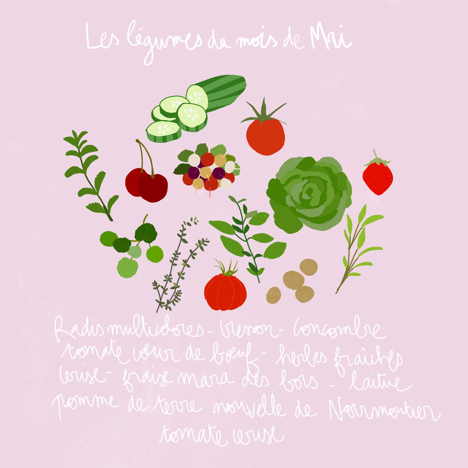Fruits et l gumes de saison mai d couvrez les fruits et l gumes de saison du mois de mai - Fruits et legumes aout ...