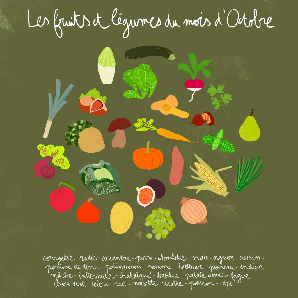 L gumes de saison octobre d couvrez les fruits et - Fruits et legumes decembre ...
